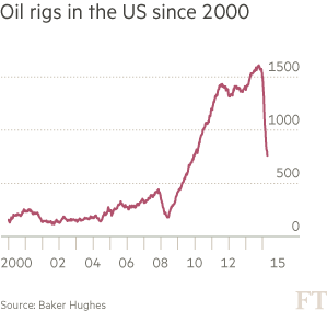 Oil rigs in the US since 2000