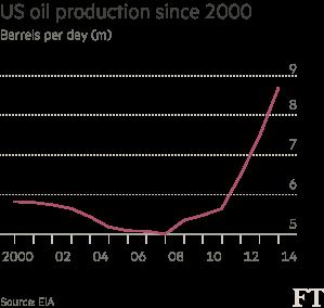 US oil production since 2000