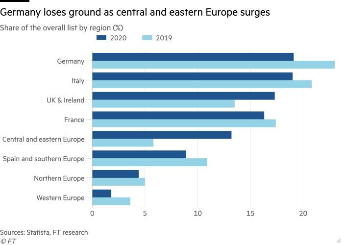 Bar chart of Share of the overall list by region (%) showing Germany loses ground as central and eastern Europe surges