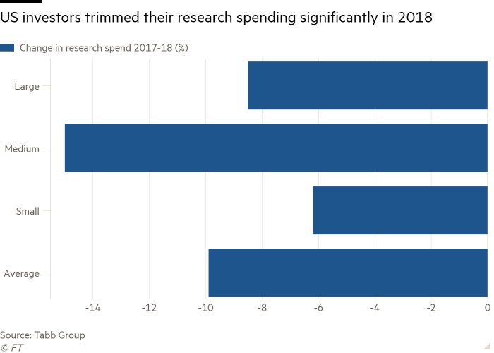 Bar chart of  showing US investors trimmed their research spending significantly in 2018