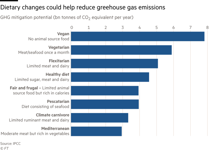 Dietary changes could help reduce greehouse gas emissions. Chart showing how different diets can help reduce GHG emissions