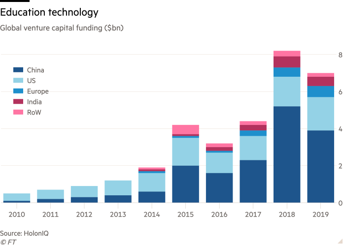 Column chart of Global venture capital funding ($bn) showing Education technology