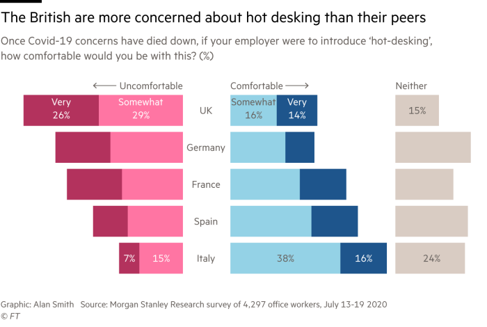 Chart showing how among major European economies, British office workers feel most uncomfortable returning to work with a hot-desking policy. The chart is based on data collected by Morgan Stanley Research in July 2020