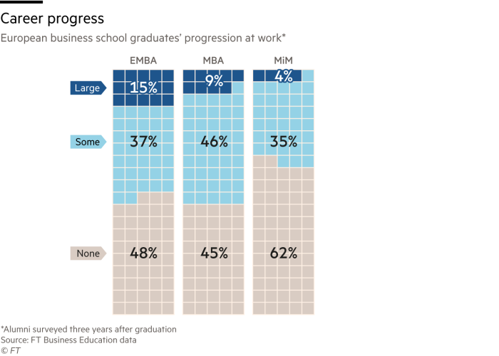 Chart showing European business school graduates' progression at work