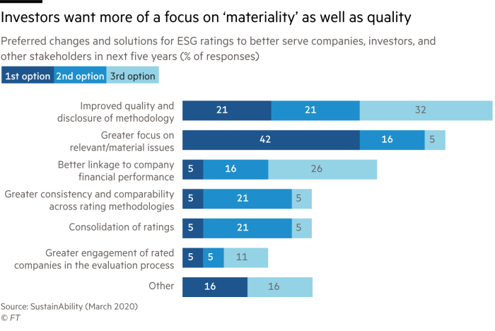 Chart of preferred choices and solutions for ESG ratings that shows investors want more of a focus on 'materiality' as well as quality