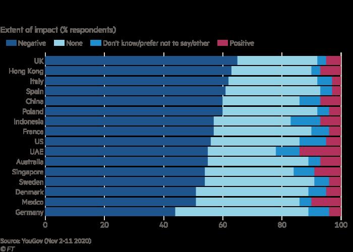 Extent of impact (% respondents)