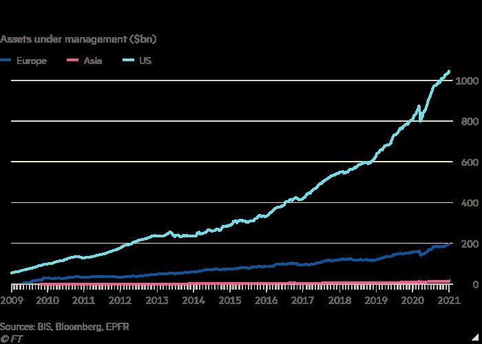 Line chart of Assets under management ($bn) showing Bond ETFs have seen rapid growth