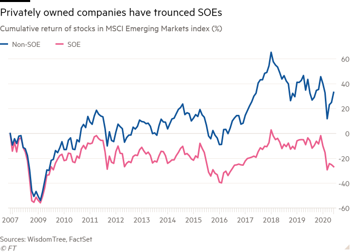 Line chart of Cumulative return of stocks in MSCI Emerging Markets index (%) showing Privately owned companies have trounced SOEs