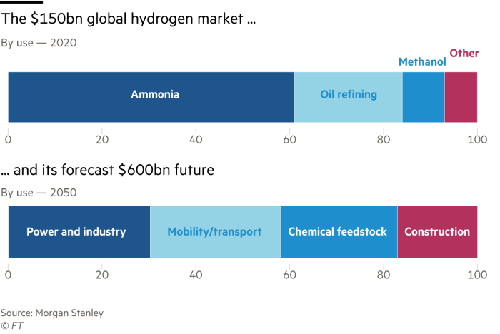 A stacked bar chart contrasting the global hydrogen market of 2020, worth some $150 billion with the forecast for 2050, estimated at $600 billion. Much of the expansion is due to increased use in the construction, mobility and power industries.