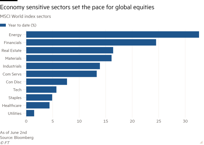Bar chart of MSCI World index sectors showing Economy sensitive sectors set the pace for global equities
