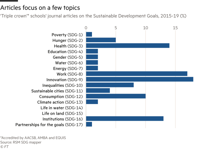 Chart showing 'Triple crown'* schools' journal articles on the Sustainable Development Goals, 2015-19