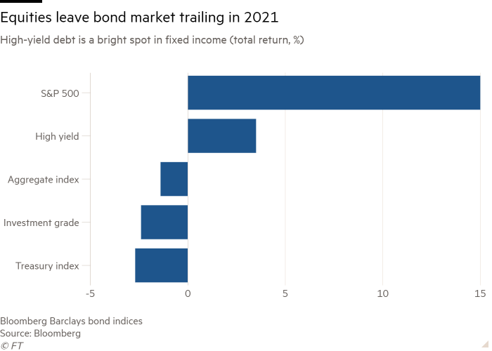 Bar chart of High-yield debt is a bright spot in fixed income (total return, %) showing Equities leave bond market trailing in 2021