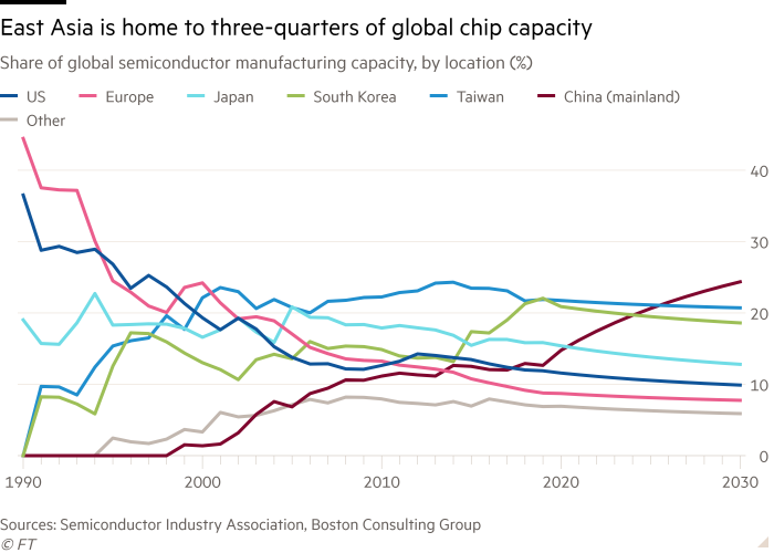 Line chart of Share of global semiconductor manufacturing capacity, by location (%) showing East Asia is home to three-quarters of global chip capacity