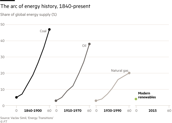 The arc of energy history, 1840-present. Charts showing Share of global energy supply (%) for coal, oil, natural gas and modern renewables. From when they first reached 5% and the next 60 years. Coal reached almost 50%, oil 40%, gas 20% and renewables at 5% in 2015