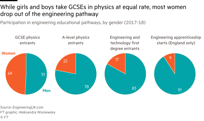 Multiple pie chart showing that while girls and boys take GCSEs in physics at equal rate, most women drop out of the engineering pathway