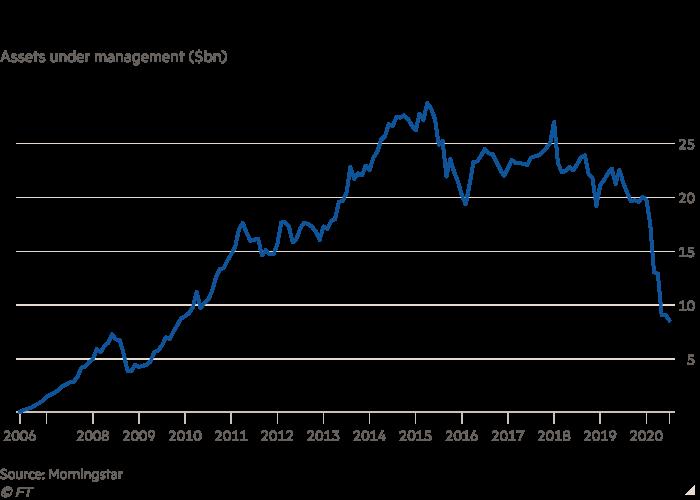Line chart of Assets under management ($bn) showing RIP ETNs?
