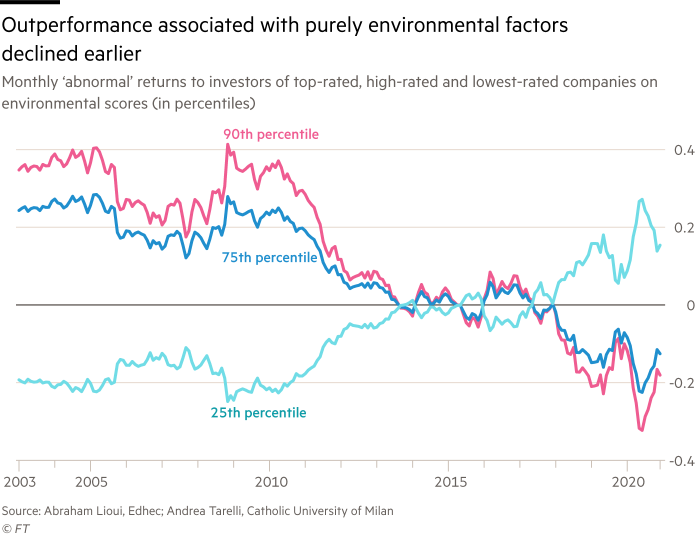 Chart showing that ESG outperformance associated with purely environmental factors declined earlier. Monthly 'abnormal' returns to investors of top-rated, high-rated and lowest-rated companies on environmental scores (in percentiles), 2003 - 2020.