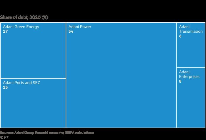 Treemap showing Adani share of debt 2020