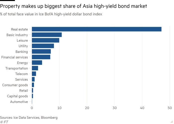Bar chart of % of total face value in Ice BofA high-yield dollar bond index showing Property makes up biggest share of Asia high-yield bond market