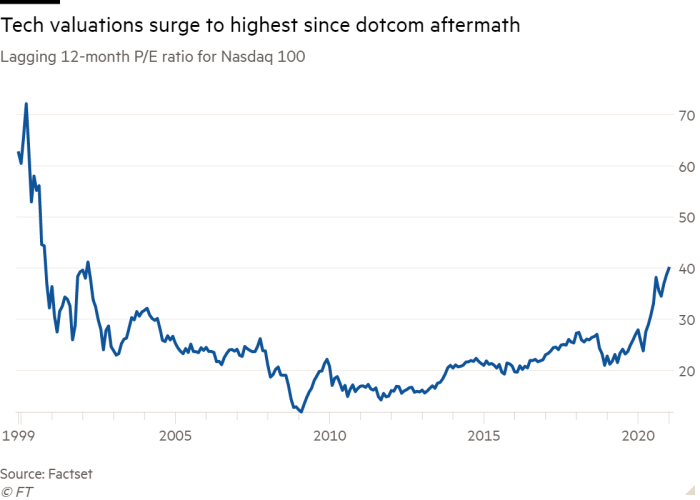Line chart of Lagging 12-month P/E ratio for Nasdaq 100 showing Tech valuations surge to highest since dotcom aftermath