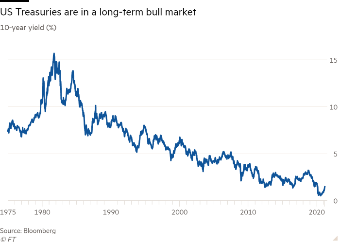 Line chart of 10-year yield (%) showing US Treasuries are in a long-term bull market