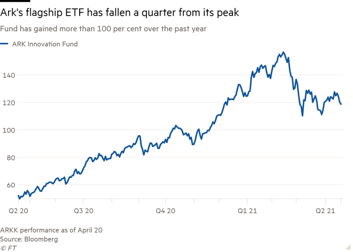 Line chart of Fund has gained more than 100 per cent over the past year showing Ark's flagship ETF has fallen a quarter from its peak