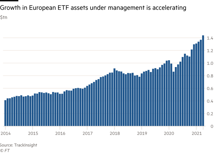 Growth in European ETF assets under management is accelerating. ETF assets hit more than $1.4tn in April 2021