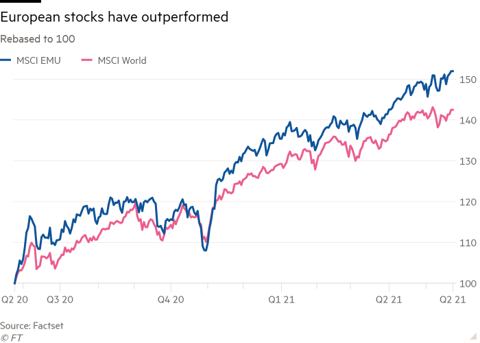 Chart showing the MSCI EMU outperforming the MSCI World