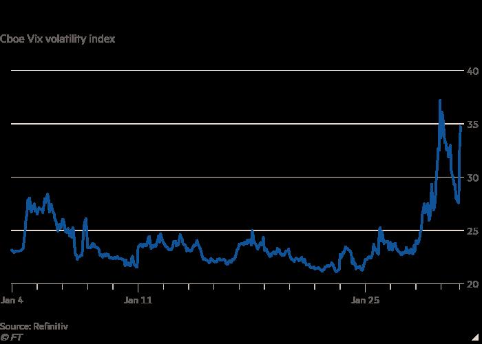 Line chart of Cboe Vix volatility index showing GameStop saga sends Wall Street's fear gauge soaring