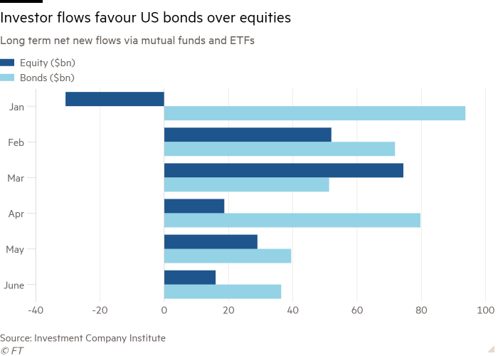 Bar chart of Long term net new flows via mutual funds and ETFs showing Investor flows favour US bonds over equities