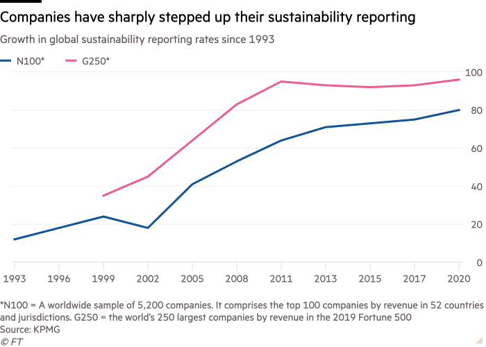 Line chart of Growth in global sustainability reporting rates since 1993 showing Companies have sharply stepped up their sustainability reporting