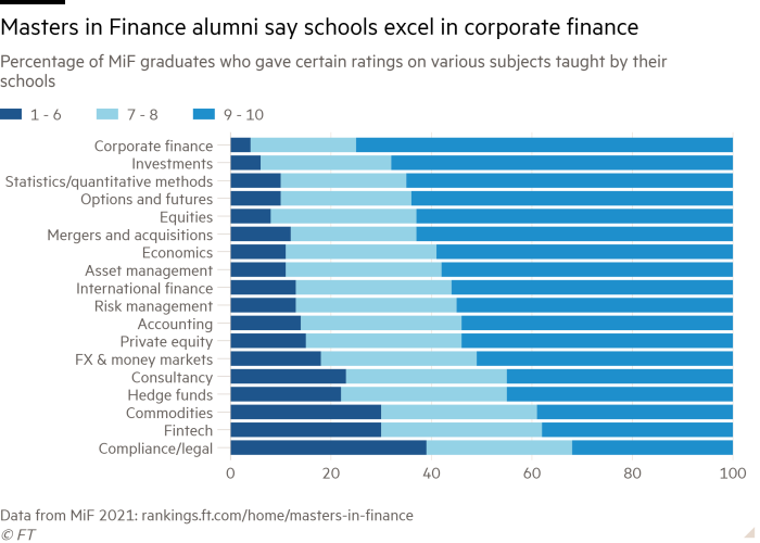 Bar chart of Percentage of MiF graduates who gave certain ratings on various subjects taught by their schools  showing Masters in Finance alumni say schools excel in corporate finance