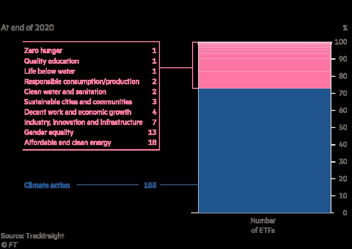 Chart showing number of SDG ETFs