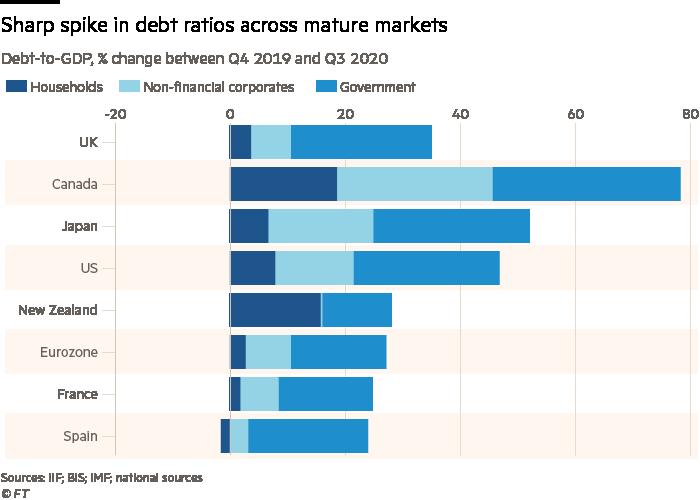 Sharp spike in debt ratios across mature markets GM090116_21X