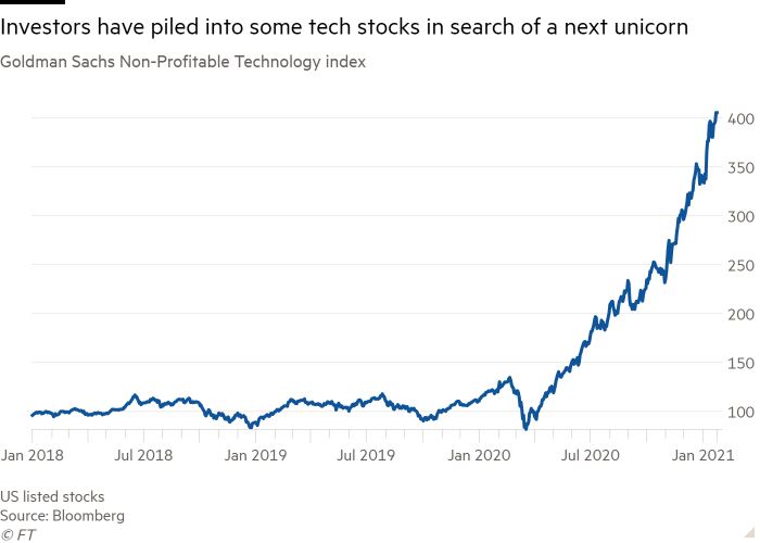 Line chart of Goldman Sachs Non-Profitable Technology index showing Investors have piled into some tech stocks in search of a next unicorn