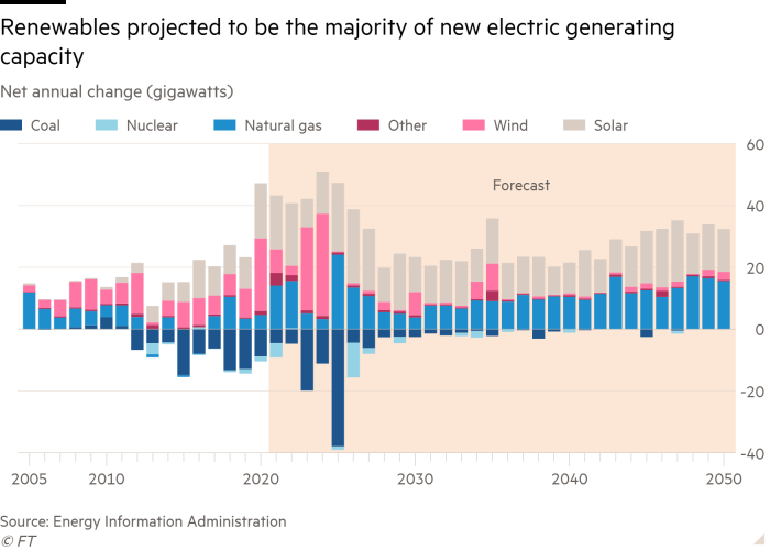 Column chart of Net annual change (gigawatts)  showing Renewables projected to be the majority of new electric generating capacity
