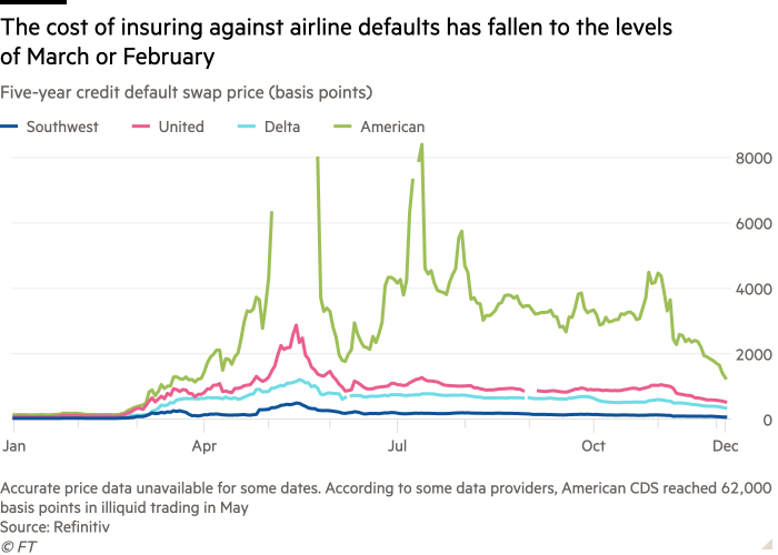 Line chart of Five-year credit default swap price (basis points) showing The cost of insuring against airline defaults has fallen to the levels of March or February