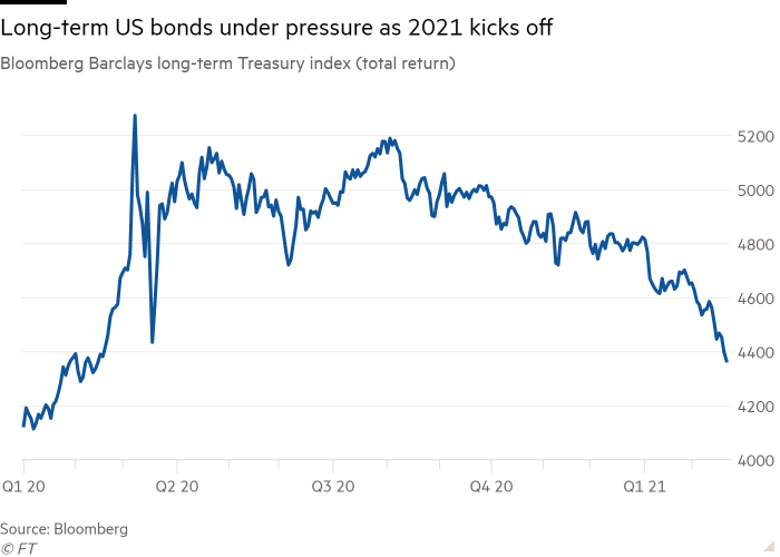Line chart of Bloomberg Barclays long-term Treasury index (total return) showing long-term US bonds are under pressure as 2021 kicks off