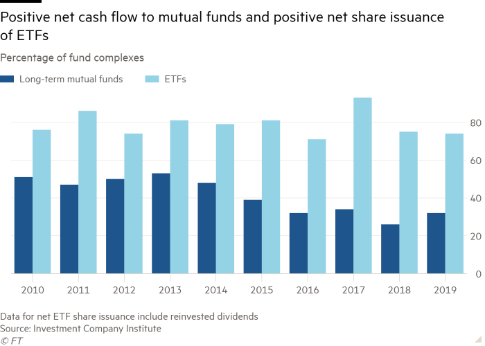 Column chart of Percentage of fund complexes showing Positive net cash flow to mutual funds and positive net share issuance of ETFs