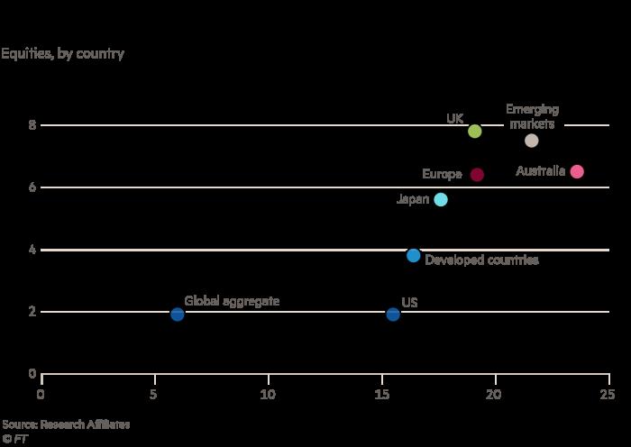 Global equity return