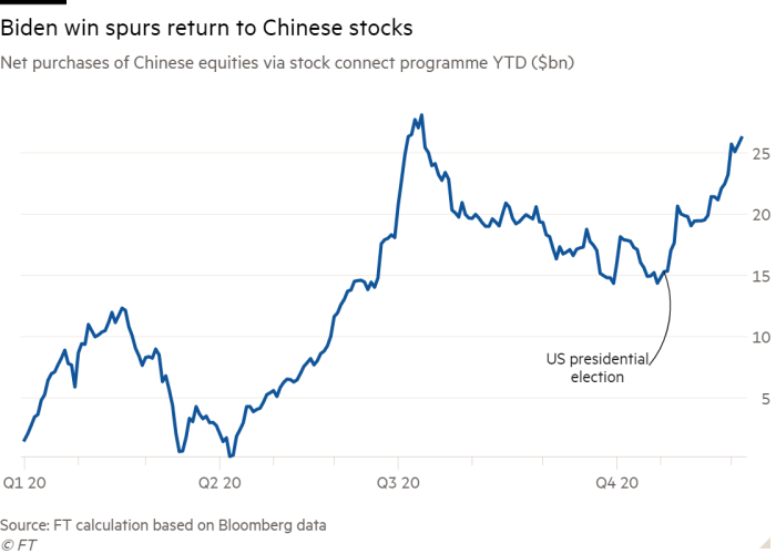 Line chart of Net purchases of Chinese equities via stock connect programme YTD ($bn) showing Biden win spurs return to Chinese stocks