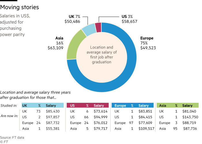 Chart showing the location and average salary three years after graduation