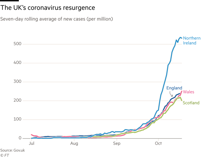 Chart of seven-day rolling average of new cases of coronavirus (per million) which shows the UK's coronavirus resurgence. Northern Ireland's figure has risen to above 500, with other UK nations below 300