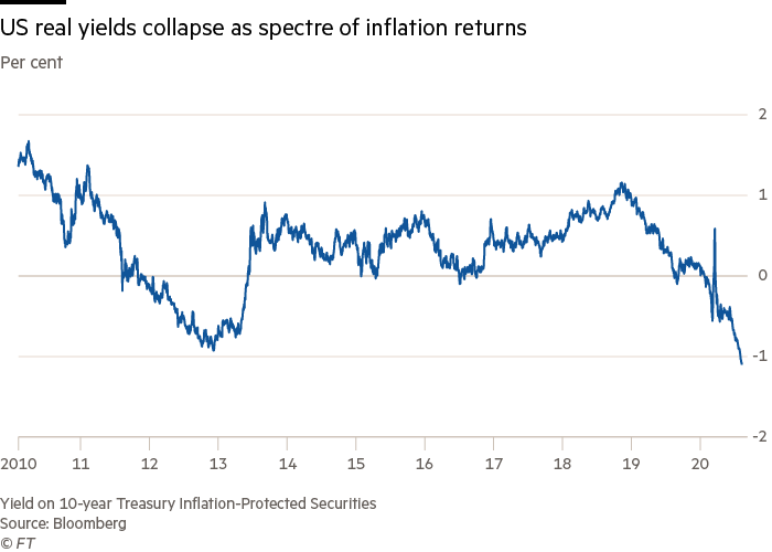 US real yields collapse as spectre of inflation returns
