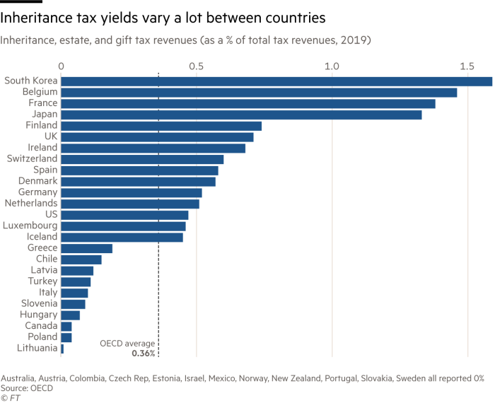 Inheritance tax yields vary a lot between countries. Chart showing inheritance, estate, and gift tax revenues (as a % of total tax revenues, 2019). South Korea comes out on tope with more than 1.5%