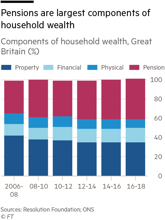 Pensions are largest components of household wealth