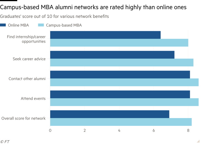 Bar chart of Graduates' score out of 10 for various network benefits showing Campus-based MBA alumni networks are rated highly than online ones