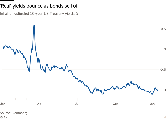 Line chart of Inflation-adjusted 10-year US Treasury yields, % showing 'Real' yields bounce as bonds sell off