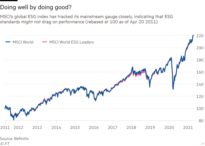 Line chart of MSCI's global ESG index has tracked its mainstream gauge closely, indicating that ESG standards might not drag on performance (rebased at 100 as of Apr 20 2011) showing Doing well by doing good?