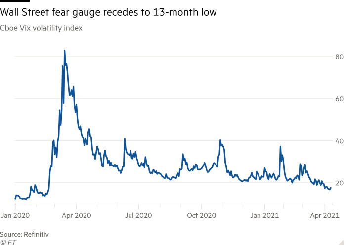 Line chart of Cboe Vix volatility index showing Wall Street fear gauge recedes to 13-month low